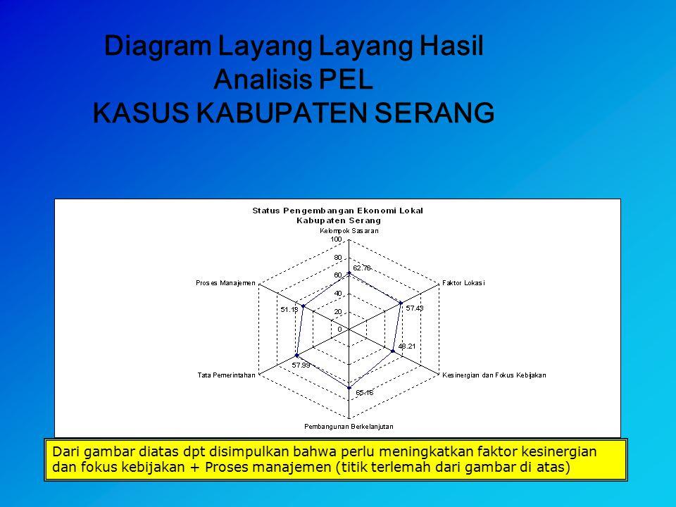 Diagram Layang Layang Hasil Analisis PEL KASUS KABUPATEN SERANG