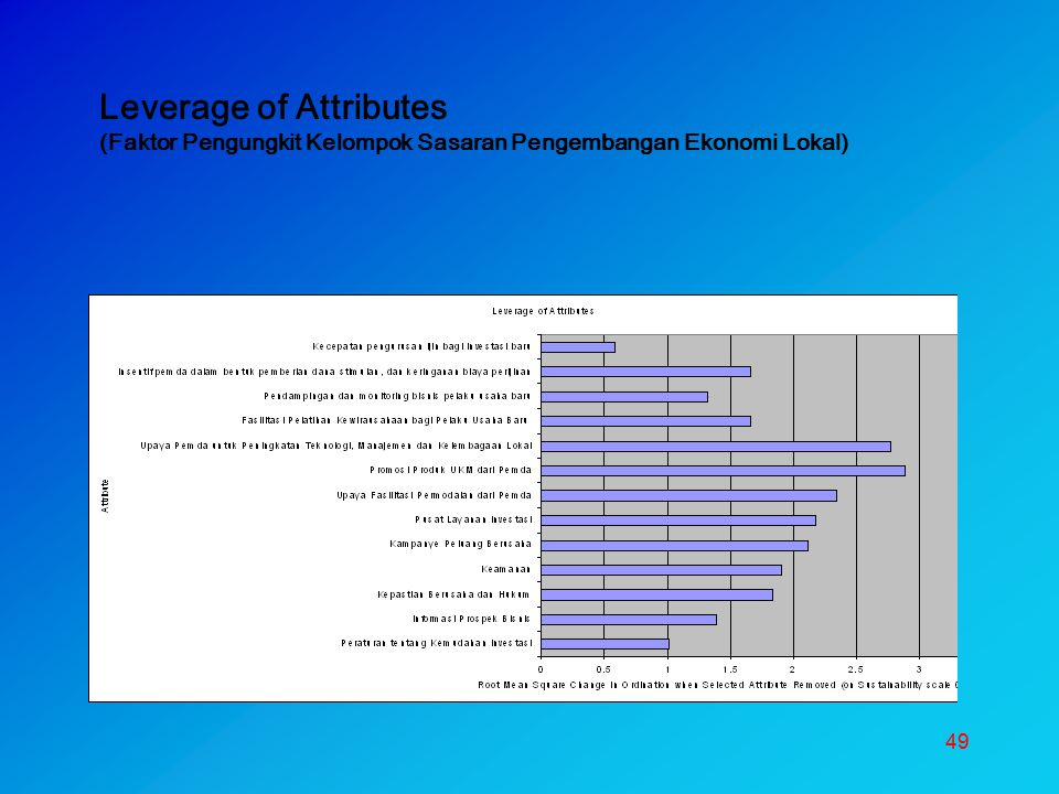 Leverage of Attributes