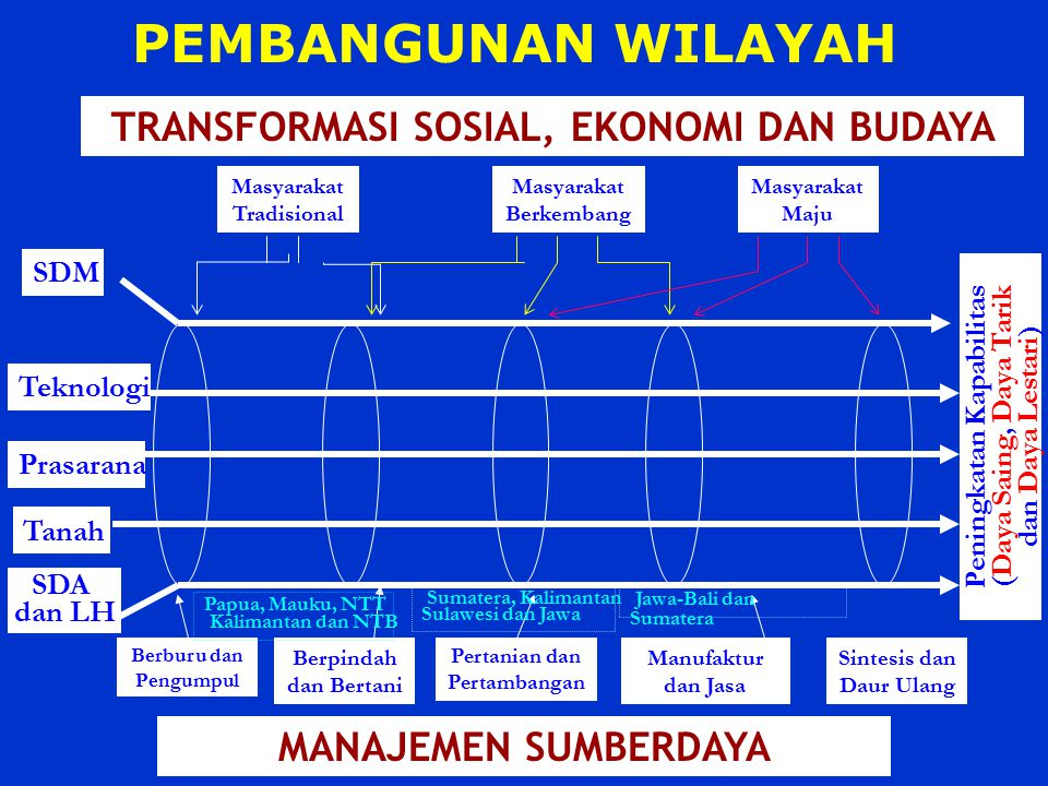 PEMBANGUNAN WILAYAH TRANSFORMASI SOSIAL, EKONOMI DAN BUDAYA