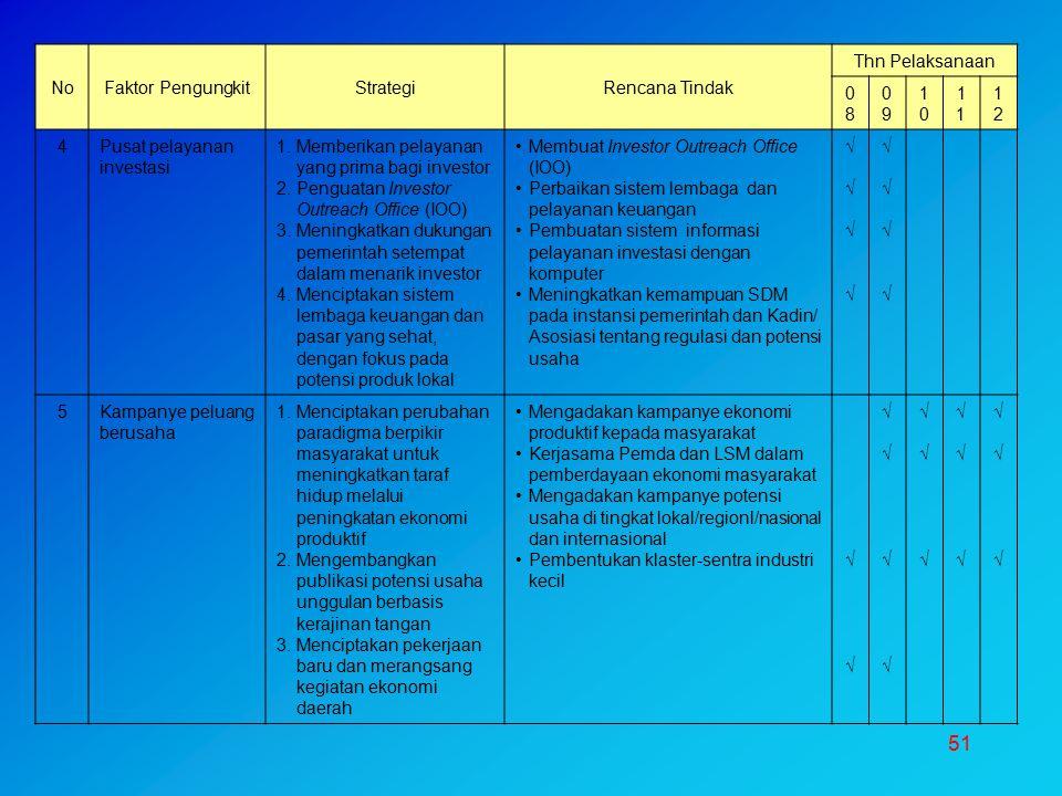No Faktor Pengungkit. Strategi. Rencana Tindak. Thn Pelaksanaan. 08. 09. 10. 11. 12. 4. Pusat pelayanan investasi.