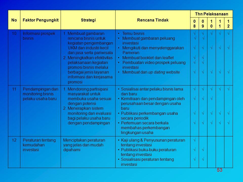 No Faktor Pengungkit. Strategi. Rencana Tindak. Thn Pelaksanaan. 08. 09. 10. 11. 12. Informasi prospek bisnis.