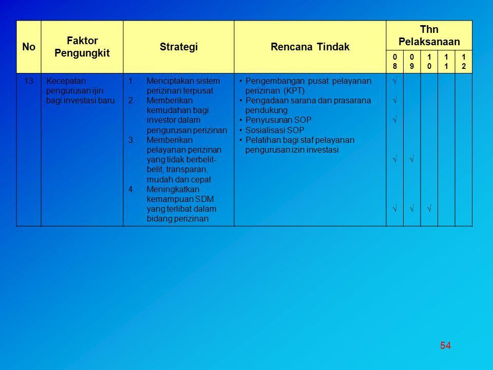 No Faktor Pengungkit Strategi Rencana Tindak Thn Pelaksanaan