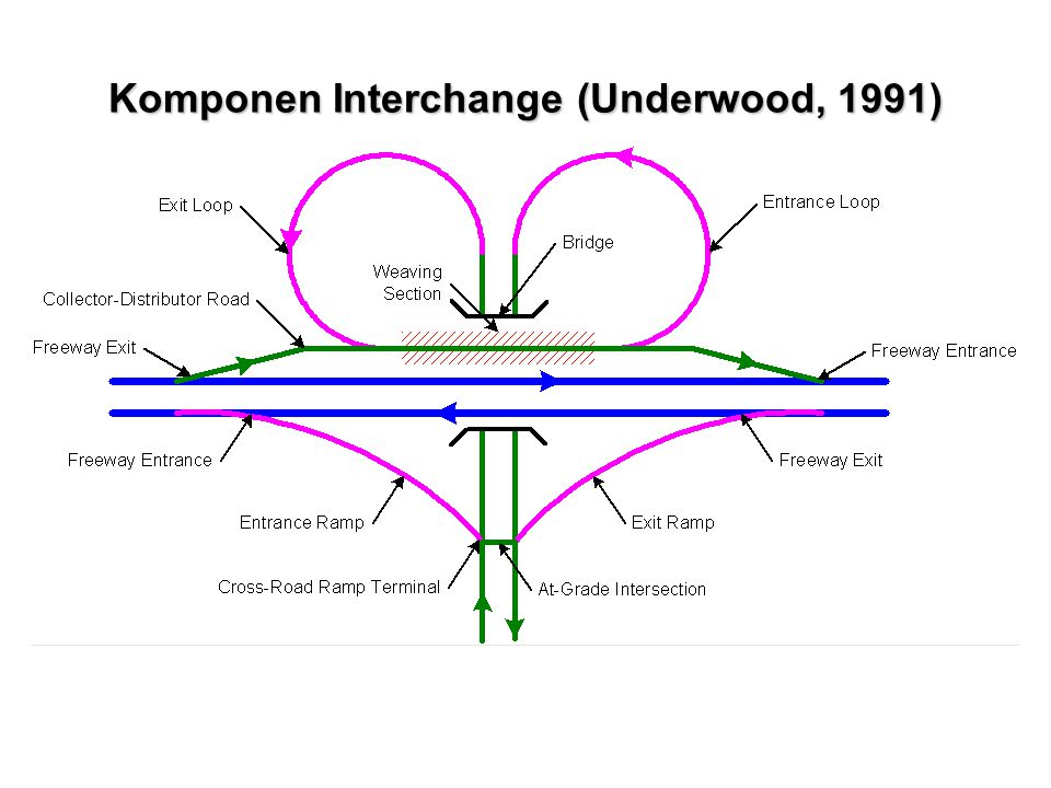 Komponen Interchange (Underwood, 1991)