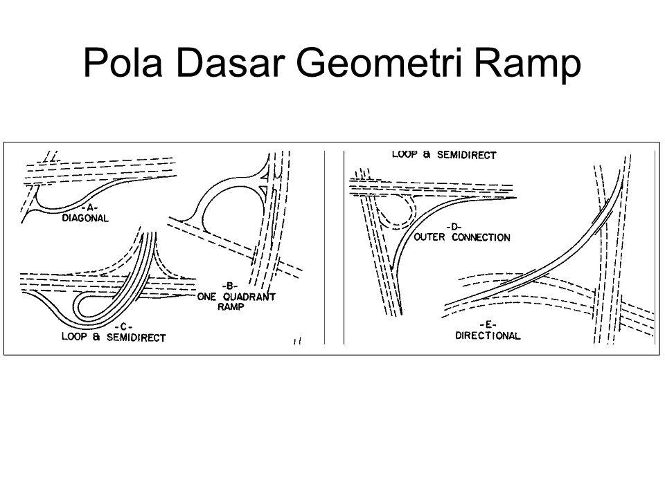 Pola Dasar Geometri Ramp