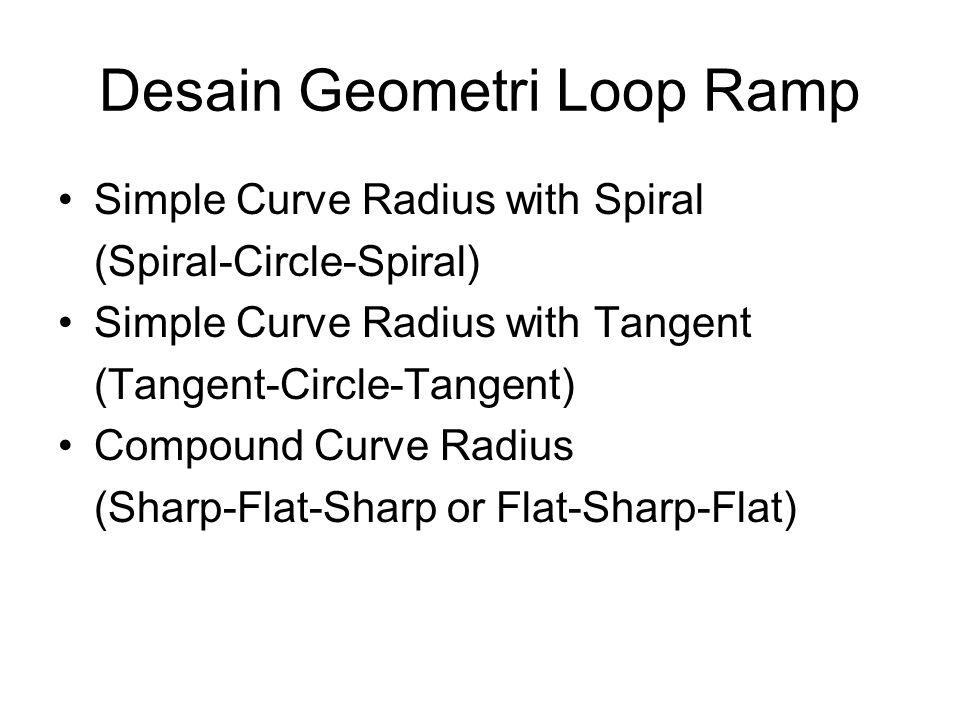 Desain Geometri Loop Ramp