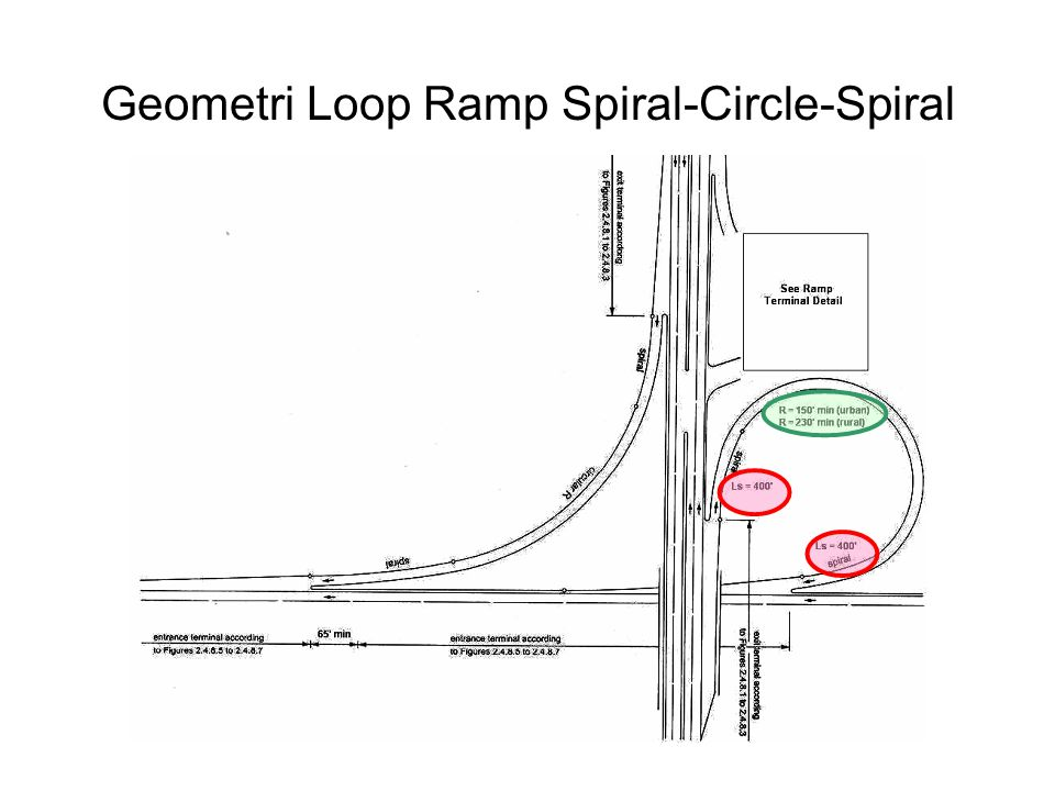 Geometri Loop Ramp Spiral-Circle-Spiral