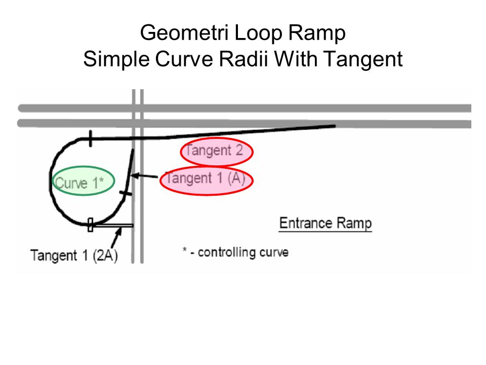 Geometri Loop Ramp Simple Curve Radii With Tangent