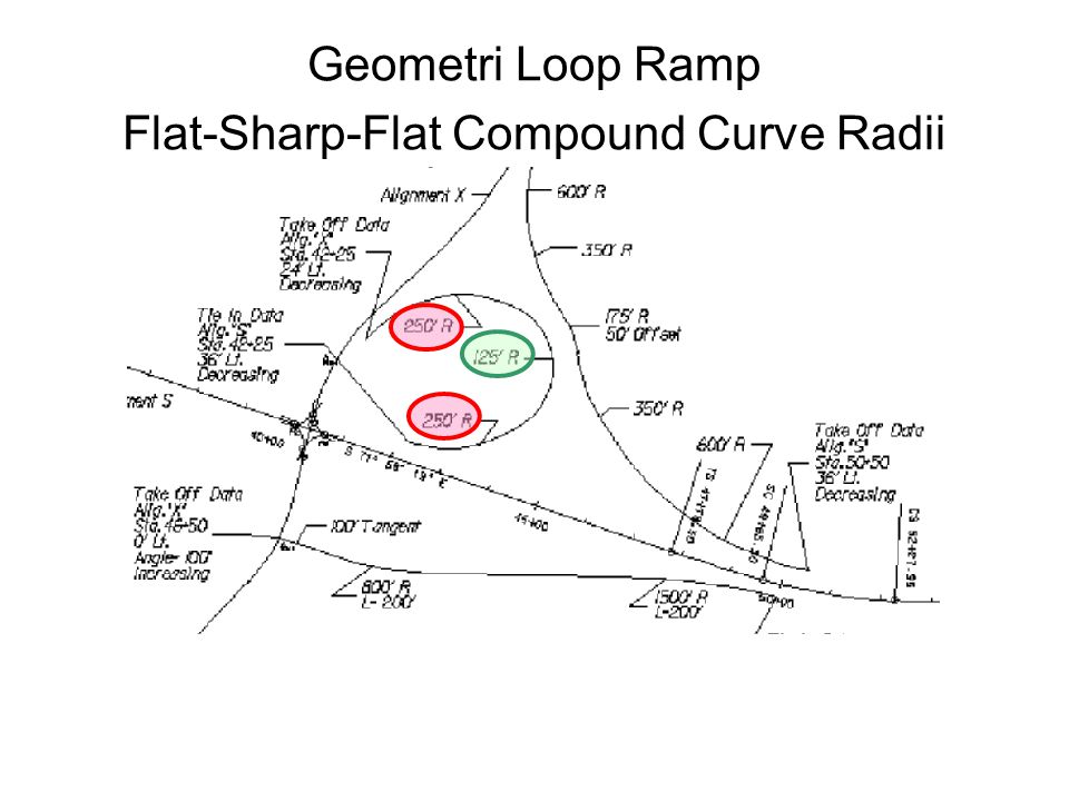 Geometri Loop Ramp Flat-Sharp-Flat Compound Curve Radii