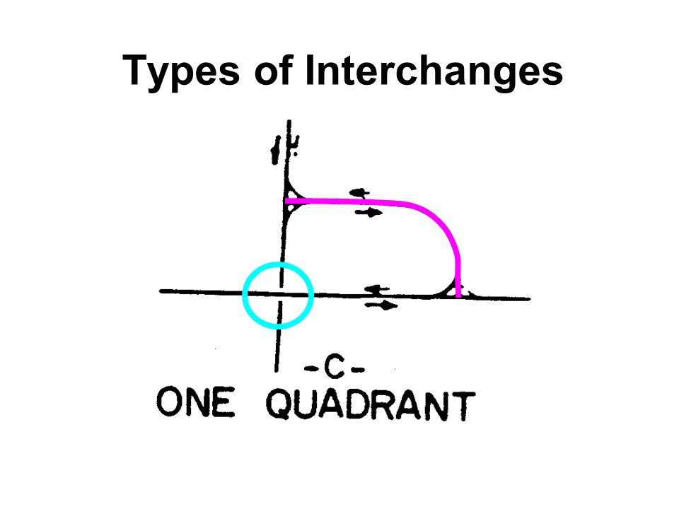 Types of Interchanges