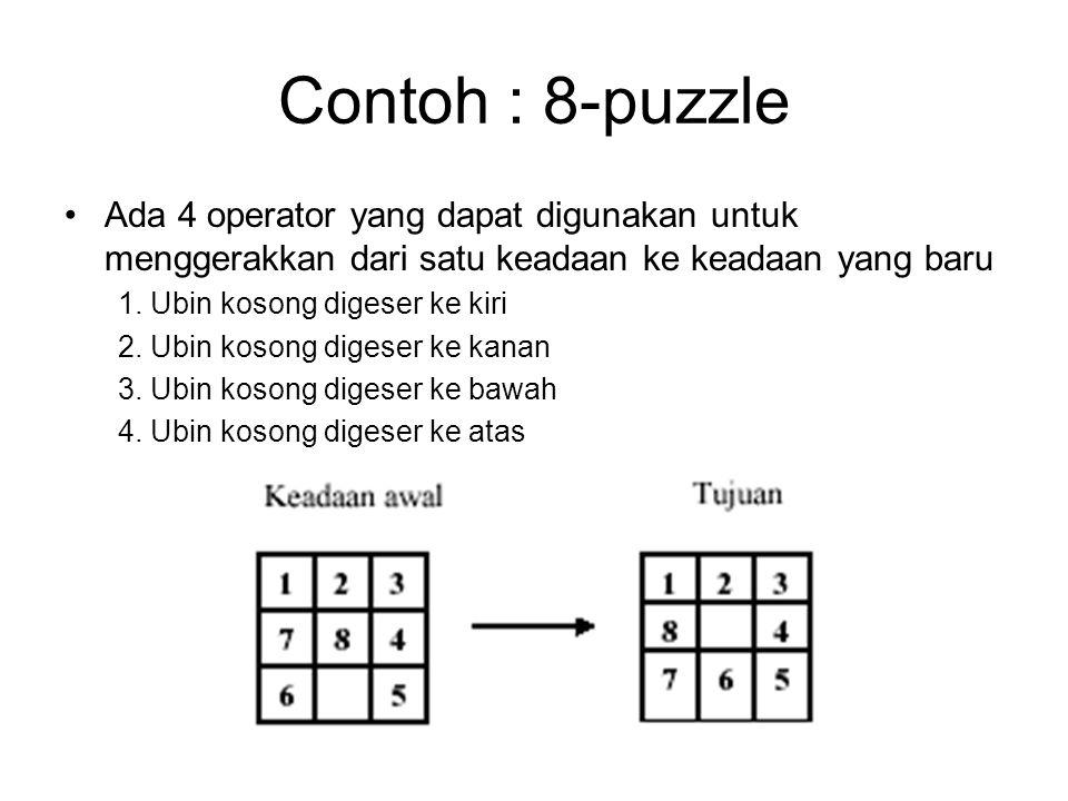 Contoh : 8-puzzle Ada 4 operator yang dapat digunakan untuk menggerakkan dari satu keadaan ke keadaan yang baru.