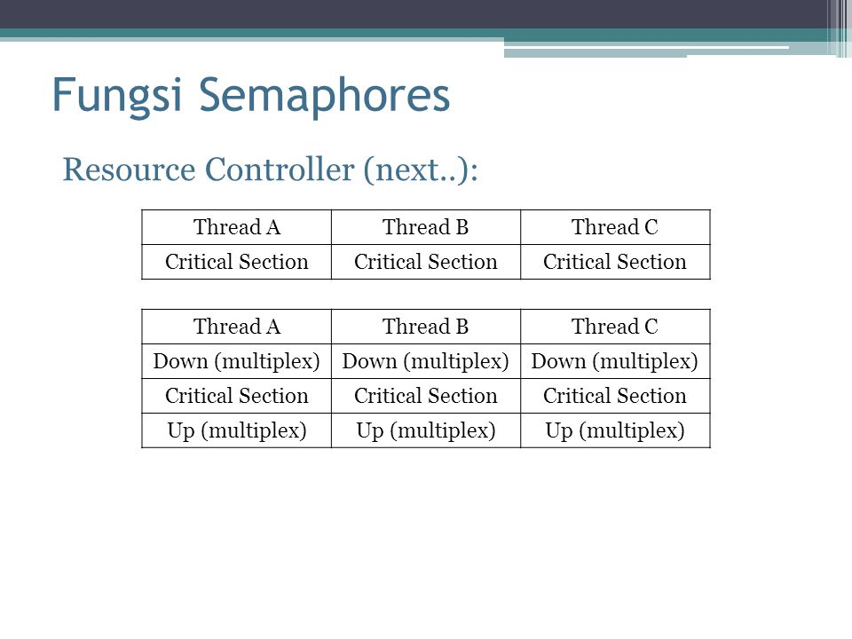 Fungsi Semaphores Resource Controller (next..): Thread A Thread B