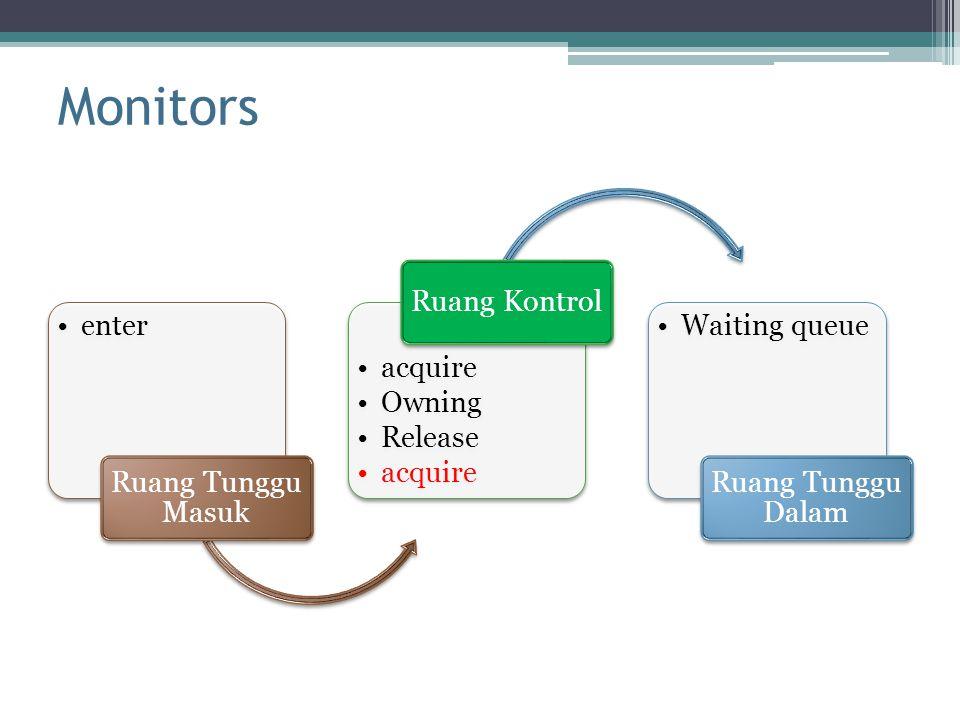 Monitors Ruang Tunggu Masuk enter Ruang Kontrol acquire Owning Release