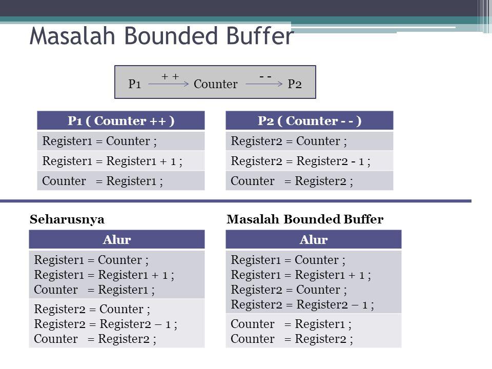 Masalah Bounded Buffer