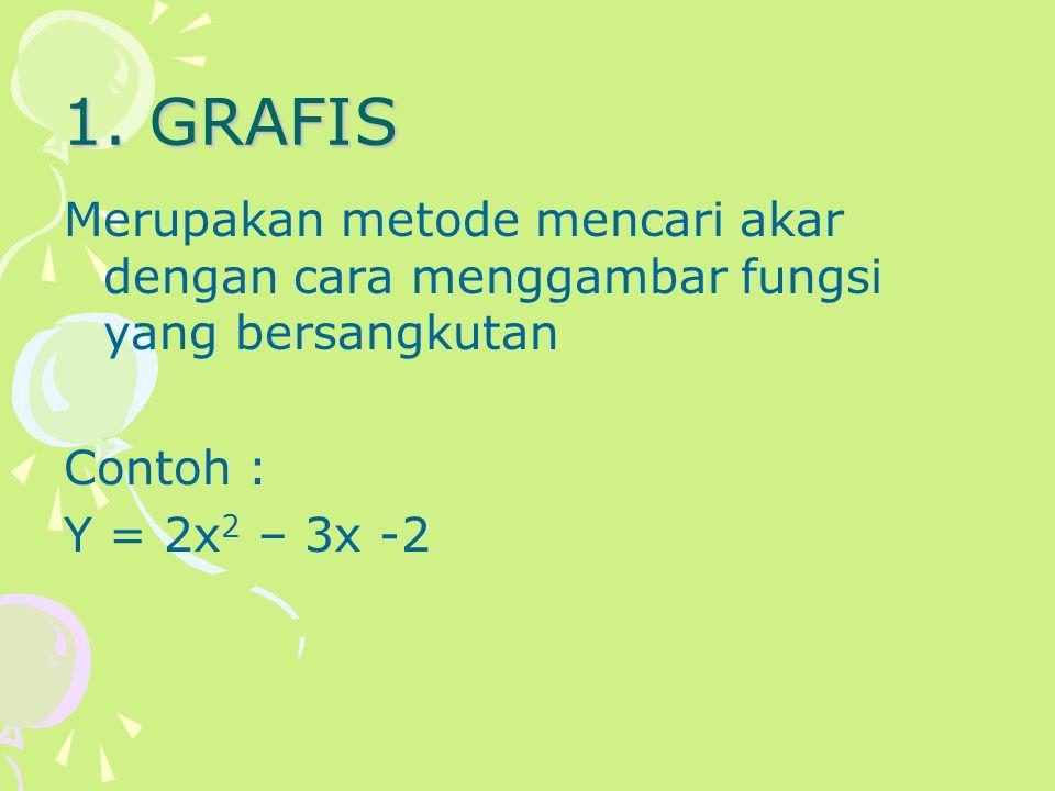 1. GRAFIS Merupakan metode mencari akar dengan cara menggambar fungsi yang bersangkutan.