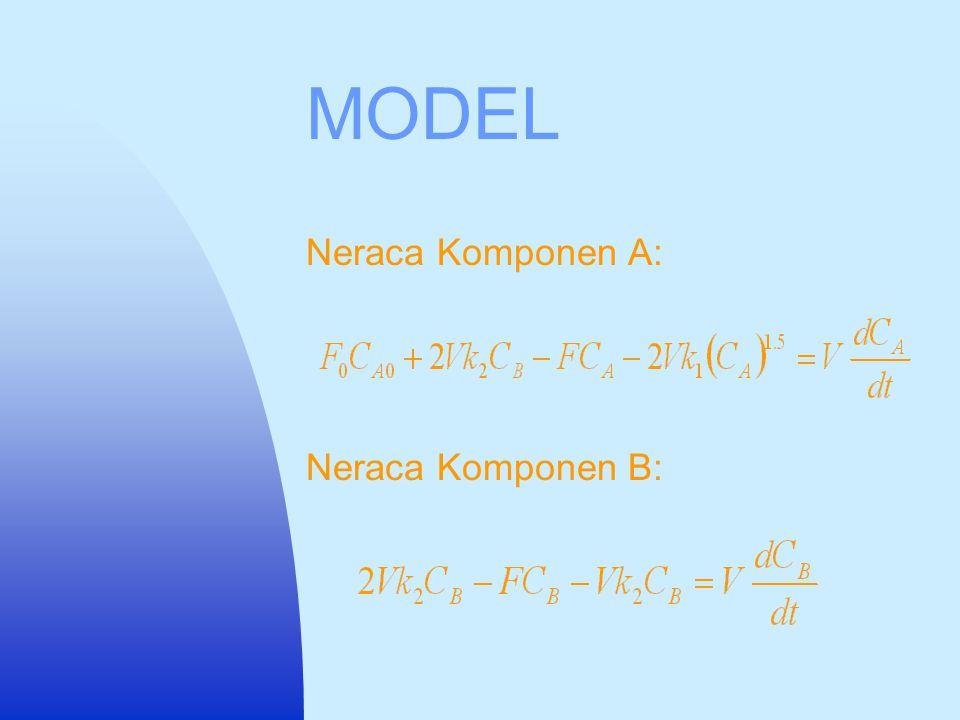 MODEL Neraca Komponen A: Neraca Komponen B: