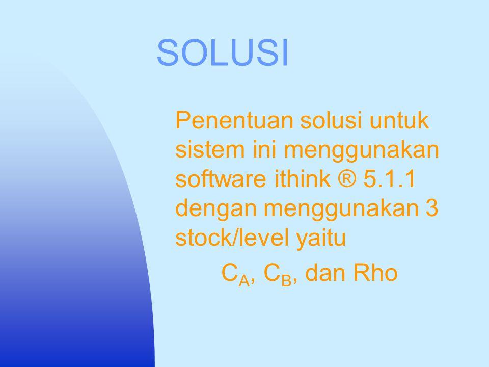 SOLUSI Penentuan solusi untuk sistem ini menggunakan software ithink ® 5.1.1 dengan menggunakan 3 stock/level yaitu.
