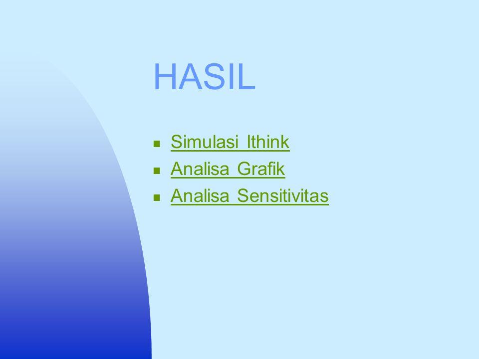 HASIL Simulasi Ithink Analisa Grafik Analisa Sensitivitas