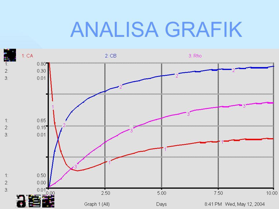 ANALISA GRAFIK