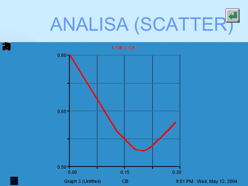 ANALISA (SCATTER)