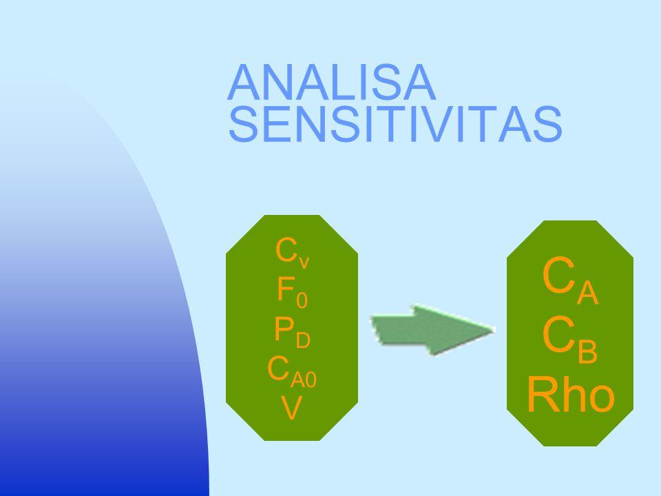 ANALISA SENSITIVITAS Cv F0 PD CA0 V CA CB Rho