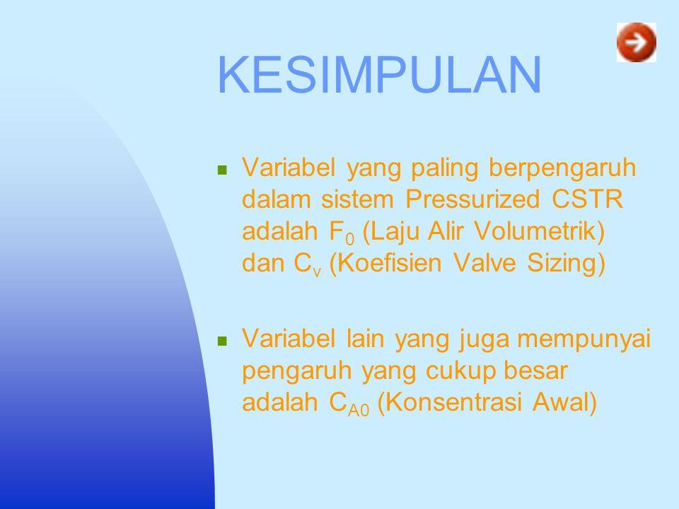 KESIMPULAN Variabel yang paling berpengaruh dalam sistem Pressurized CSTR adalah F0 (Laju Alir Volumetrik) dan Cv (Koefisien Valve Sizing)