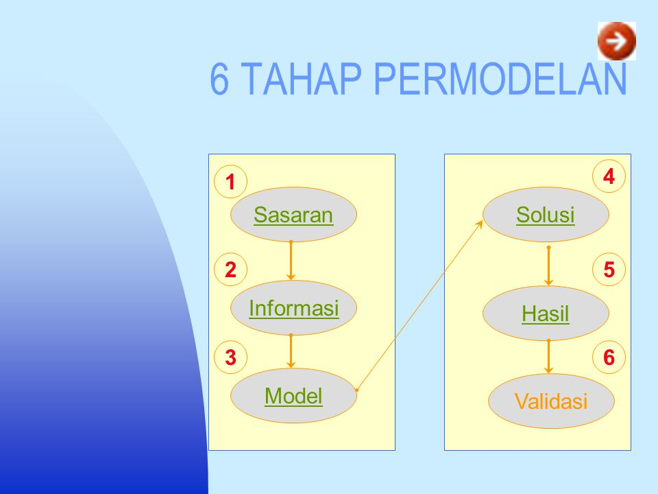 6 TAHAP PERMODELAN 4 1 Sasaran Solusi 2 5 Informasi Hasil 3 6 Model