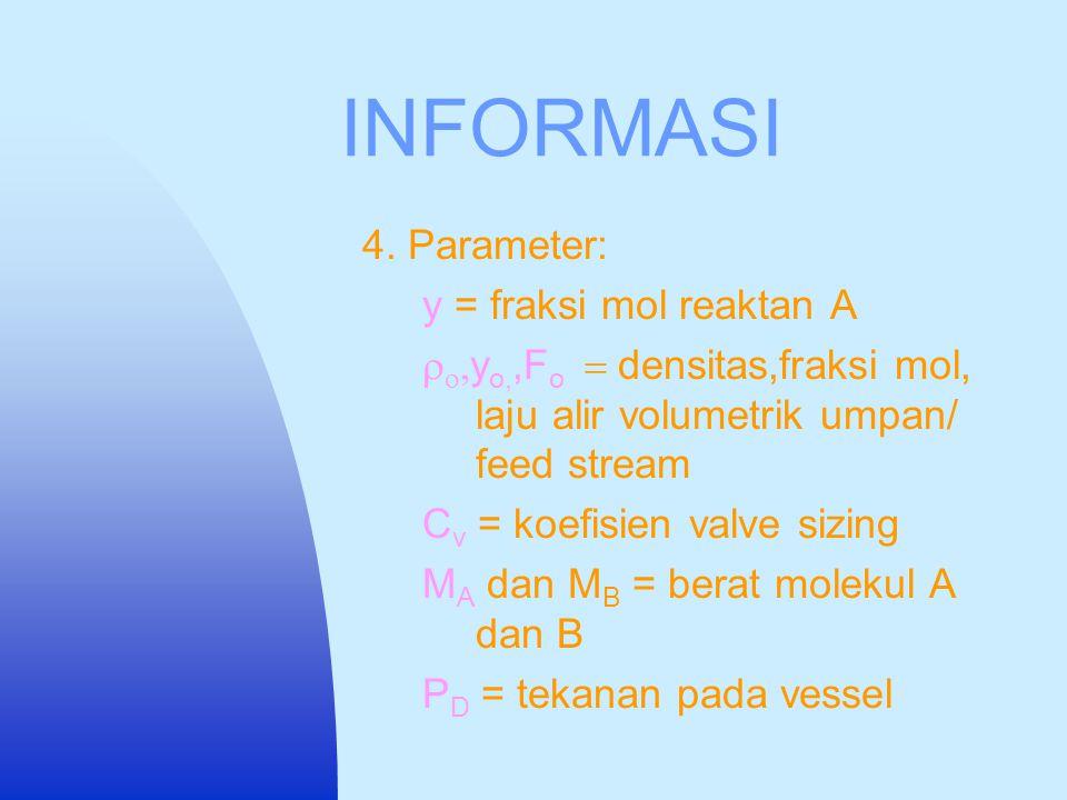 INFORMASI 4. Parameter: y = fraksi mol reaktan A