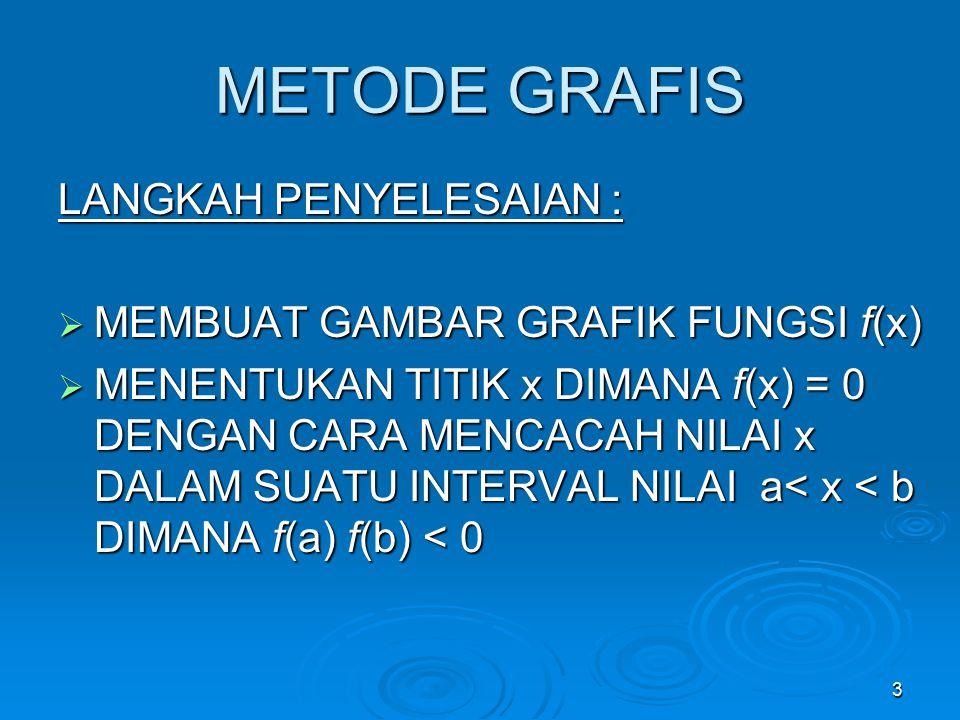 METODE GRAFIS LANGKAH PENYELESAIAN : MEMBUAT GAMBAR GRAFIK FUNGSI f(x)