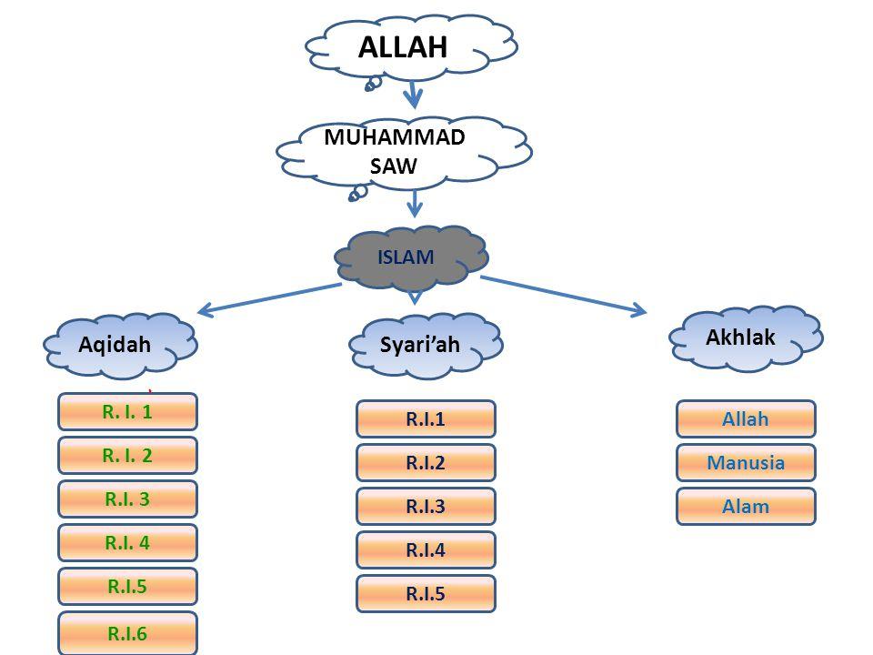 ALLAH MUHAMMAD SAW Akhlak Aqidah Syari'ah ISLAM R. I. 1 R.I.1 Allah