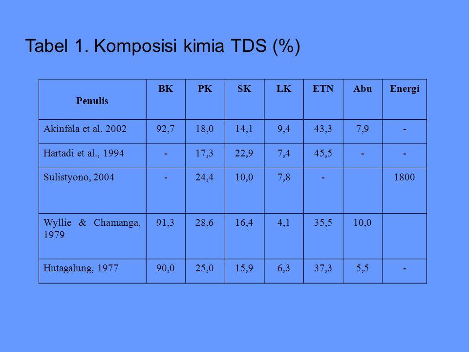 Tabel 1. Komposisi kimia TDS (%)