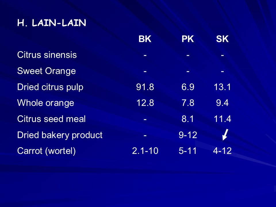 H. LAIN-LAIN BK PK SK. Citrus sinensis - - - Sweet Orange - - - Dried citrus pulp 91.8 6.9 13.1.