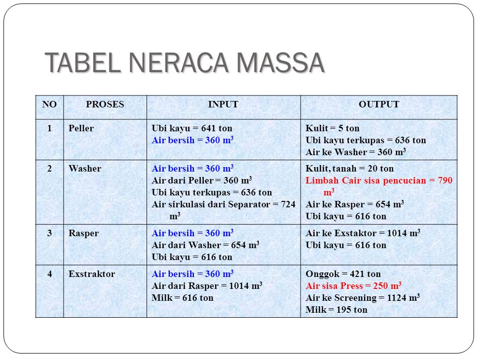 TABEL NERACA MASSA NO PROSES INPUT OUTPUT 1 Peller Ubi kayu = 641 ton