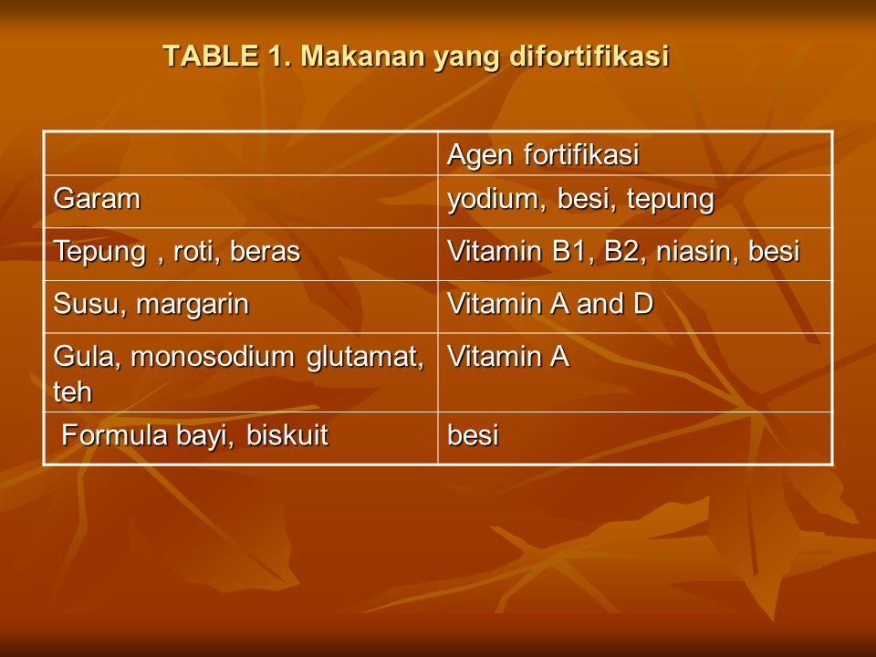 TABLE 1. Makanan yang difortifikasi