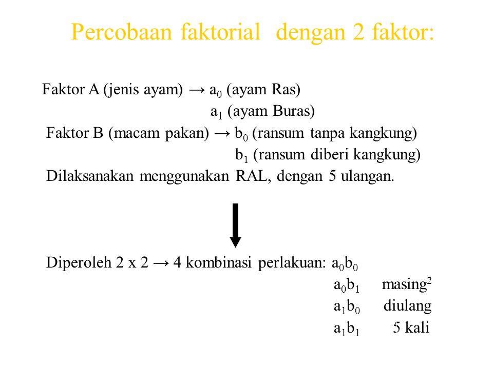 Percobaan faktorial dengan 2 faktor: