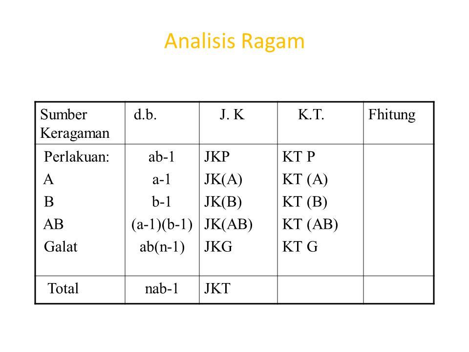 Analisis Ragam Sumber Keragaman d.b. J. K K.T. Fhitung Perlakuan: A B