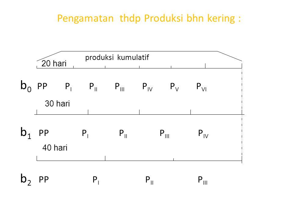 Pengamatan thdp Produksi bhn kering :