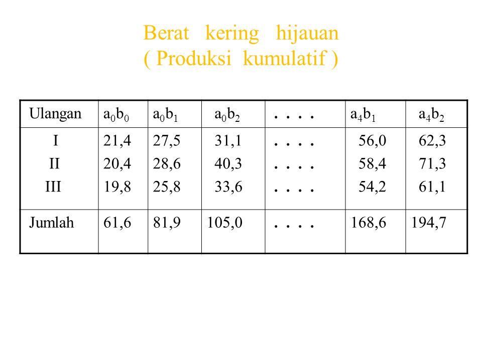 Berat kering hijauan ( Produksi kumulatif )