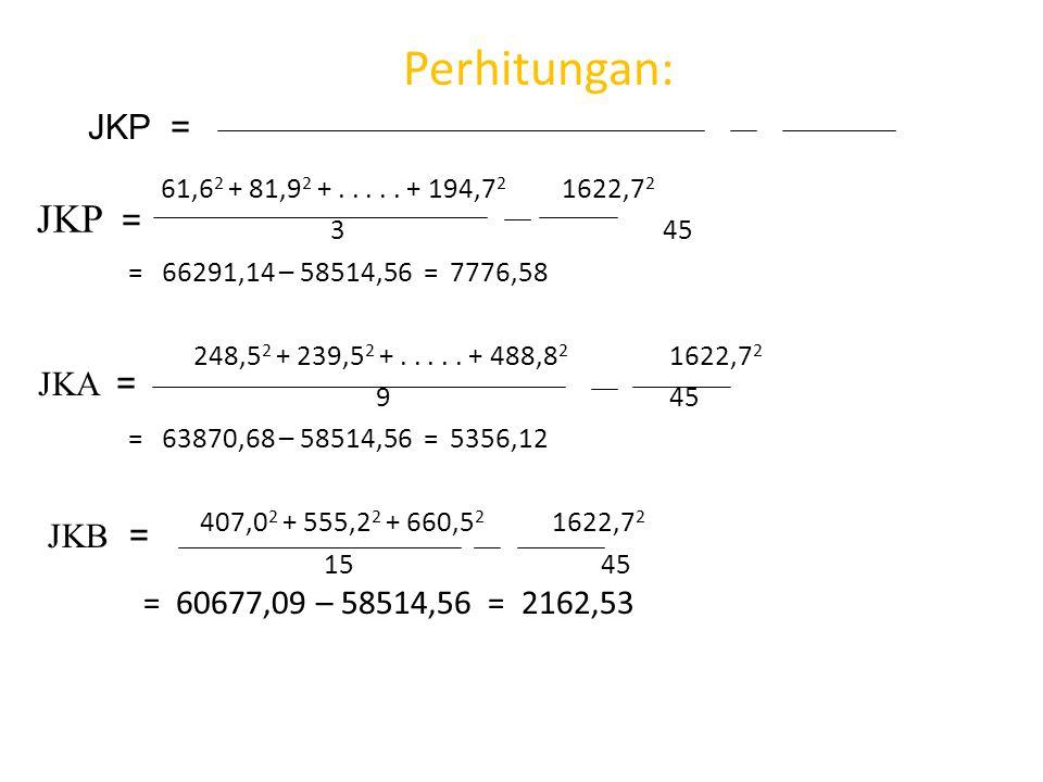 Perhitungan: JKP = JKP = JKA = = 60677,09 – 58514,56 = 2162,53 JKB =