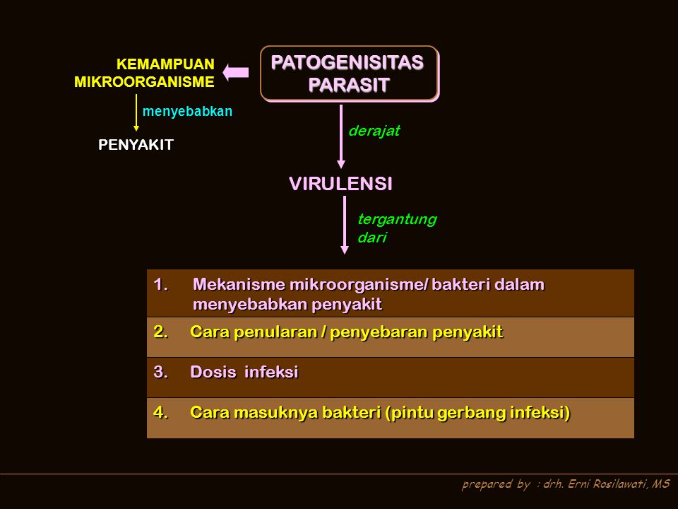 PATOGENISITAS PARASIT VIRULENSI