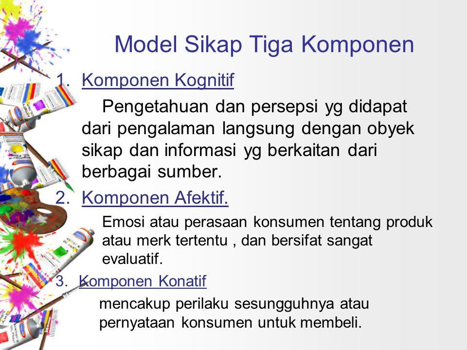 Model Sikap Tiga Komponen