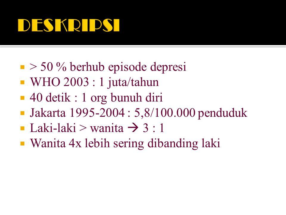 DESKRIPSI > 50 % berhub episode depresi WHO 2003 : 1 juta/tahun