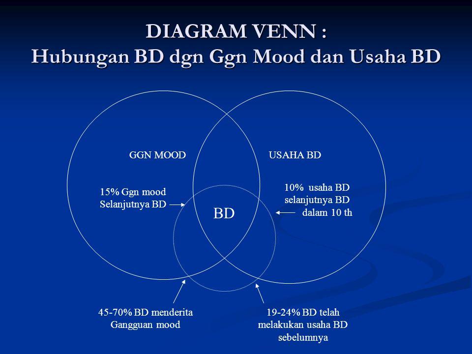DIAGRAM VENN : Hubungan BD dgn Ggn Mood dan Usaha BD