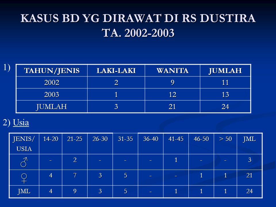 KASUS BD YG DIRAWAT DI RS DUSTIRA TA. 2002-2003