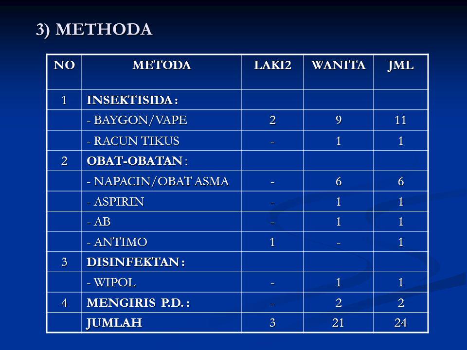 3) METHODA NO METODA LAKI2 WANITA JML 1 INSEKTISIDA : - BAYGON/VAPE 2