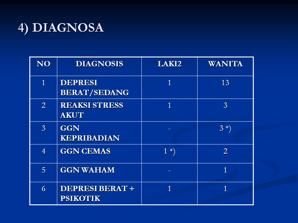 4) DIAGNOSA NO DIAGNOSIS LAKI2 WANITA 1 DEPRESI BERAT/SEDANG 13 2