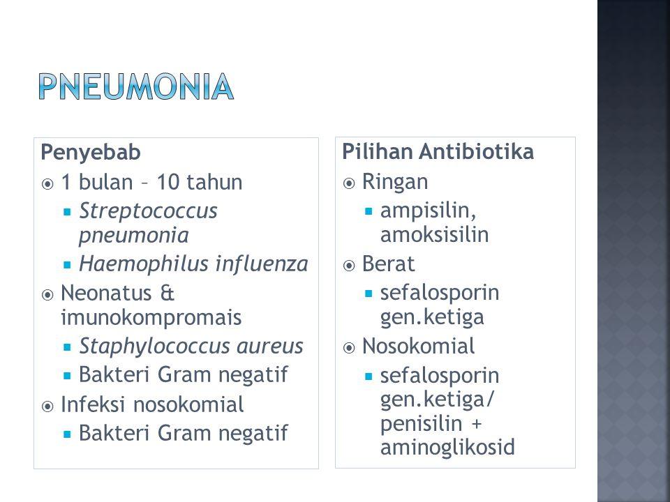 pneumonia Penyebab Pilihan Antibiotika 1 bulan – 10 tahun Ringan