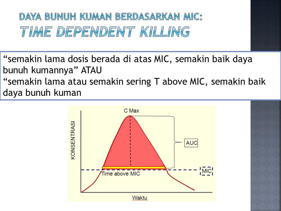 Daya bunuh kuman berdasarkan MIC: TIME DEPENDENT KILLING
