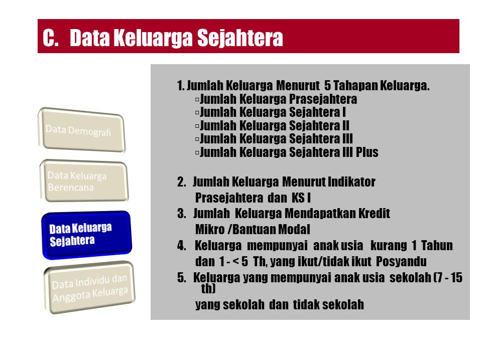 C. Data Keluarga Sejahtera
