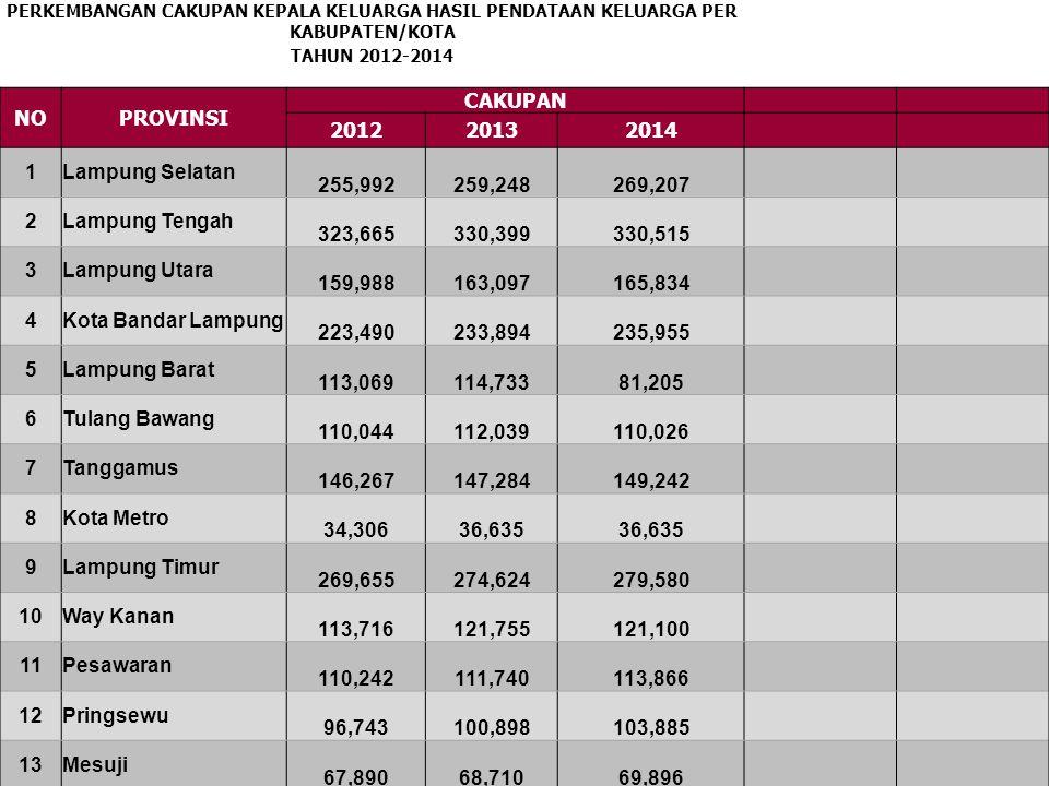 NO PROVINSI CAKUPAN 2012 2013 2014 1 Lampung Selatan 255,992 259,248