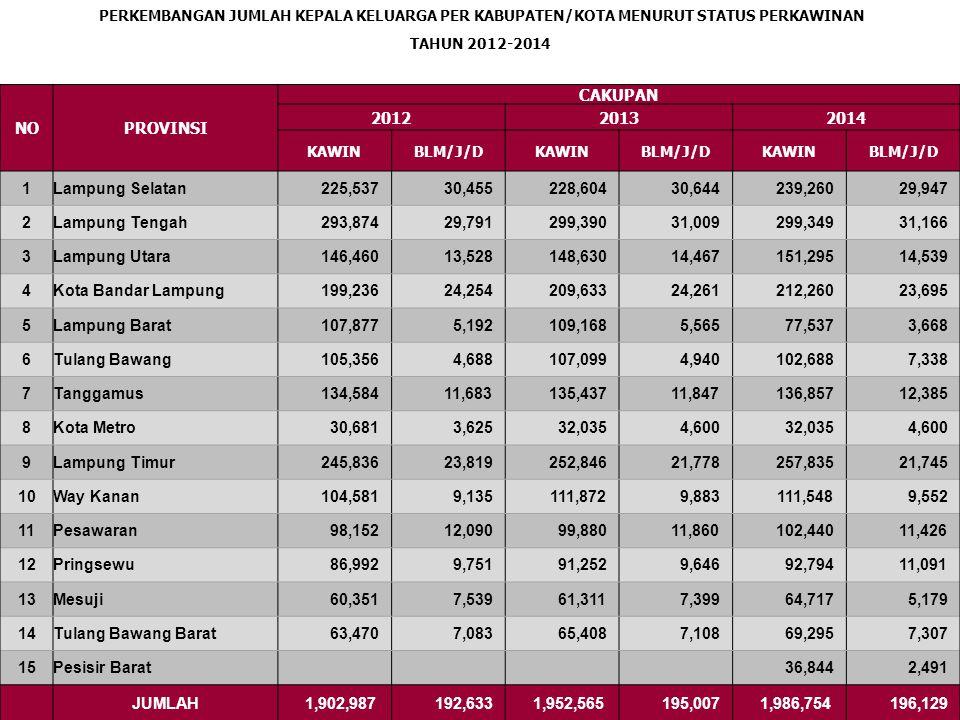 NO PROVINSI CAKUPAN 2012 2013 2014 1 Lampung Selatan 225,537 30,455
